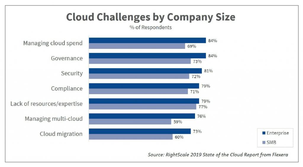 Cloud adoption challenges